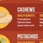 Cracking The Case on Nuts: Illustrated Health Benefits