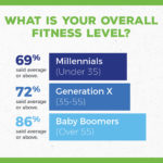 No time for Millennials to exercise? 5 Ways to Fit Exercise into your Busy Life
