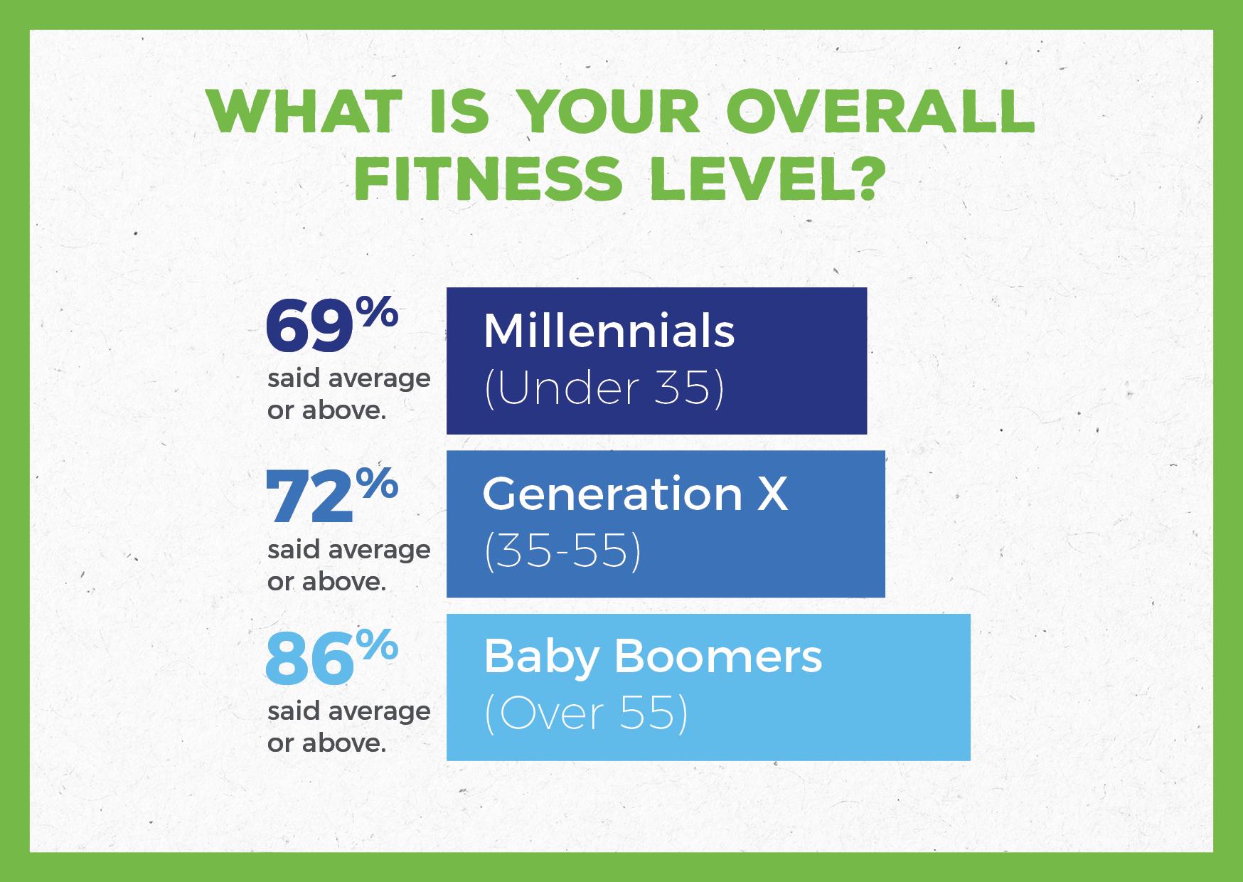 busy millennials fitness survey
