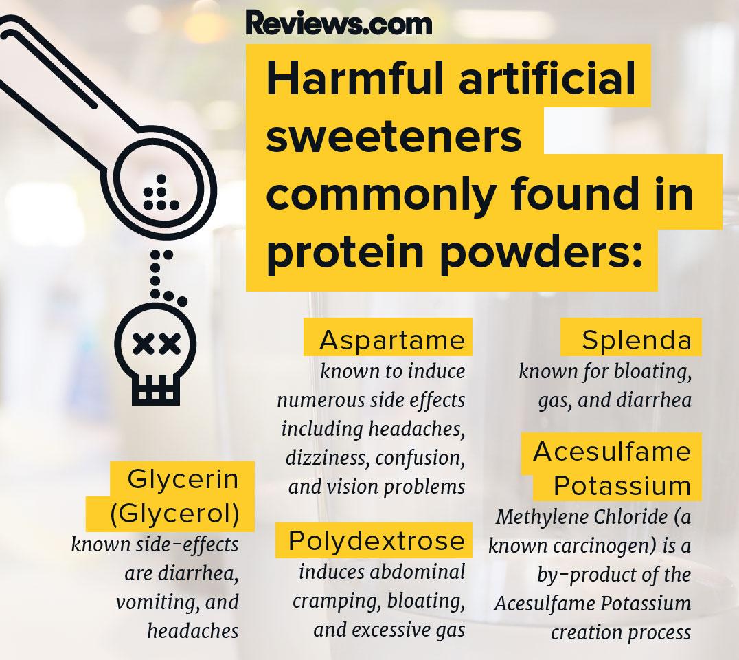 Find Your best Protein Powder